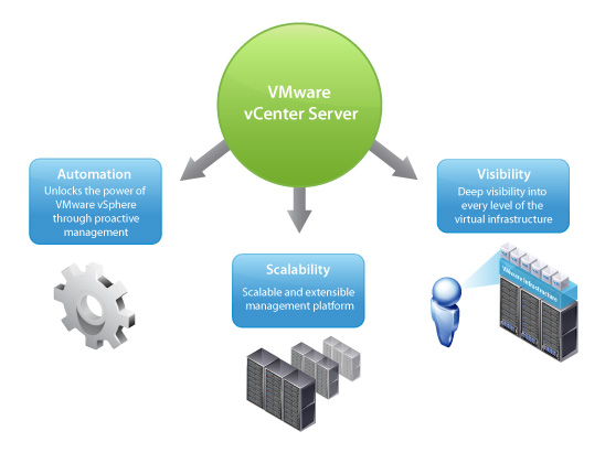 Deploying and Configuring vCenter Server Appliance 5 1 - LazyWinAdmin