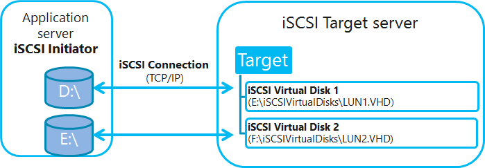 WS2012 Storage - iSCSI Target Server - Create an iSCSI