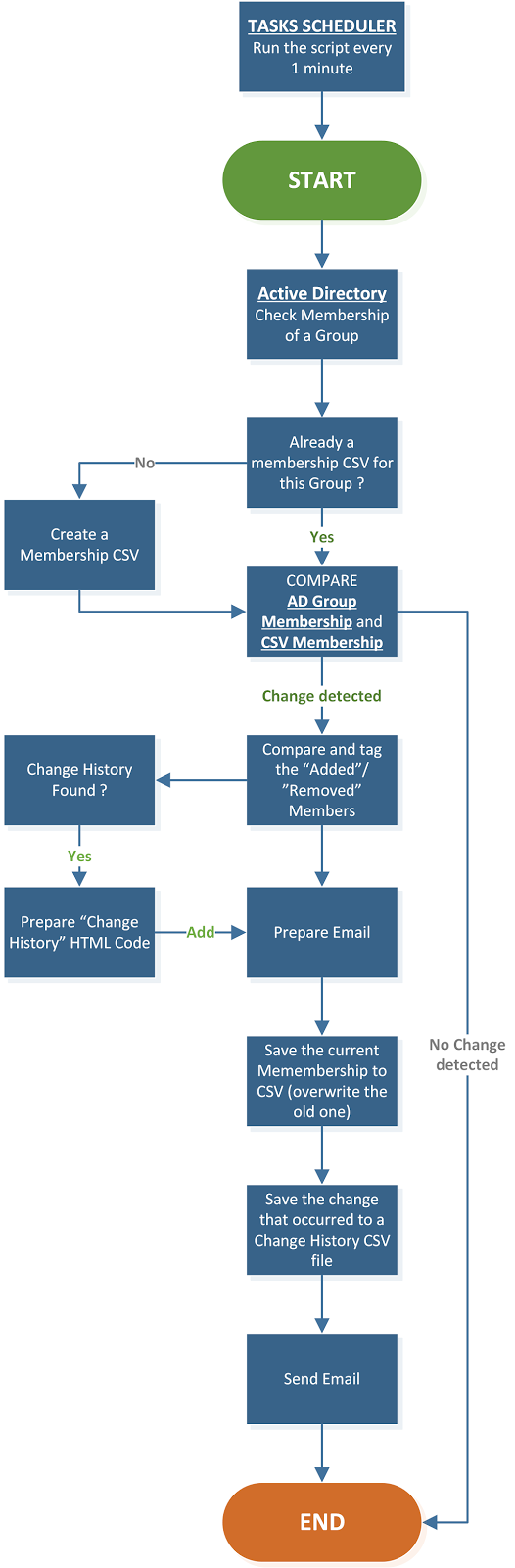 PowerShell - Monitor and Report Active Directory Group