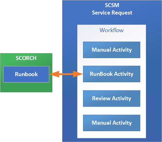 PowerShell/SCSM - Get the Work Item parent of an Activity - LazyWinAdmin