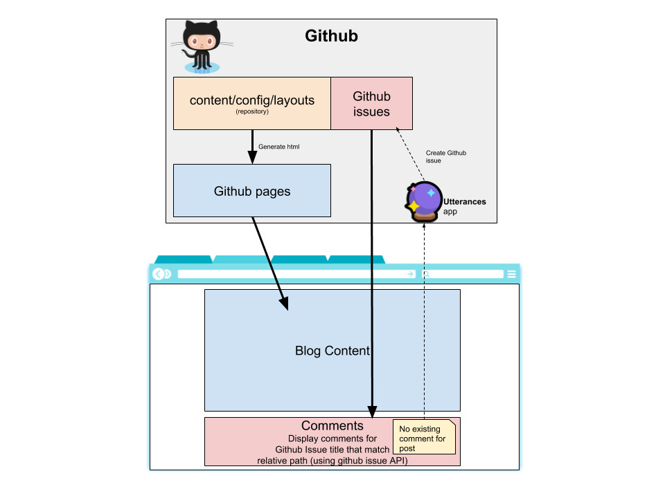 Moving my blog comments from Disqus to Github issues using